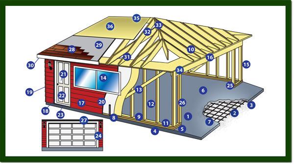 Cost to build a garage in los angeles construction contractor los garage construction contractor los angelesg solutioingenieria Choice Image